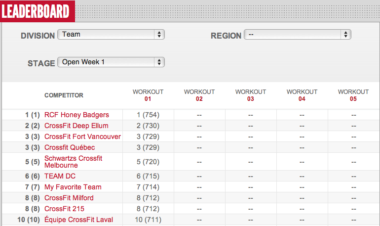 Reebok CrossFit Open Teams Leader Board Day 3 12.1