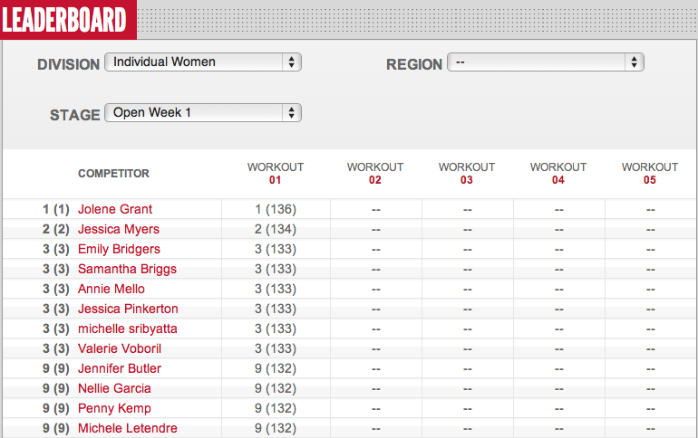 Reebok CrossFit Open Womens Leader Board Day 3 12.1