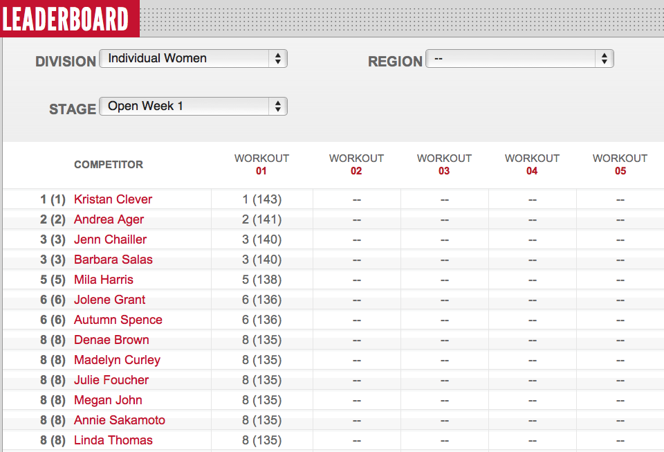 Reebok CrossFit Open 12.1 Women's Leader Board Day 4
