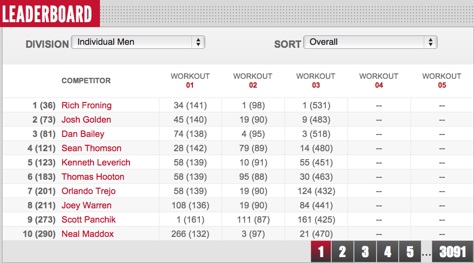 Men's Reebok CrossFit Open 12.3 Leaderboard Close of Day 4
