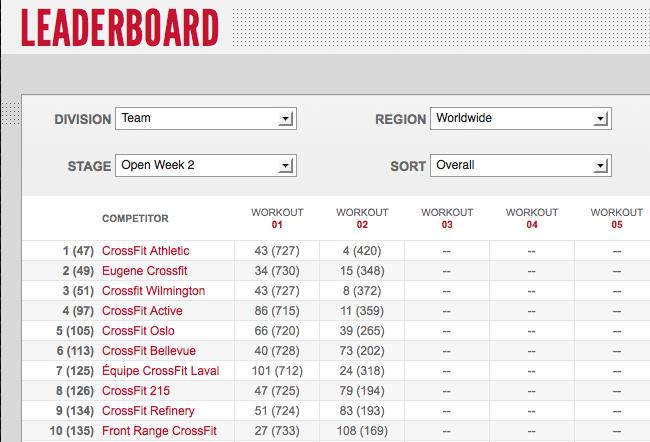 Reebok CrossFit Games Open Womenss Leaderboard: Week two 12.2
