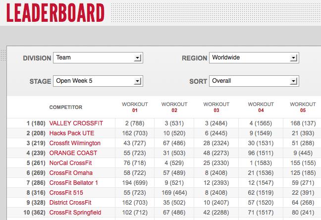 Reebok CrossFit Games Open 12.5: Day One Team Leaderboard