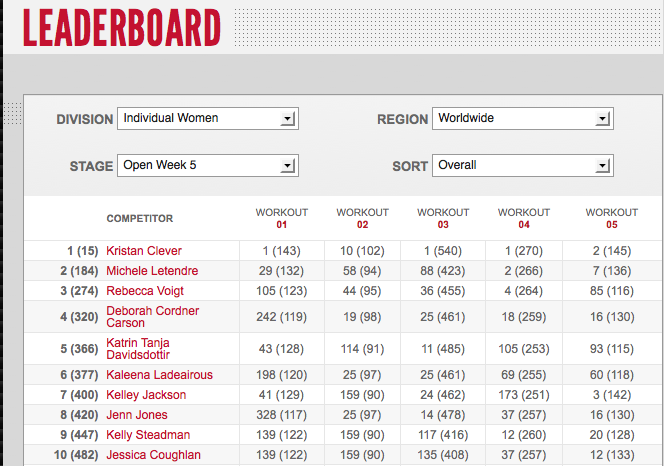 Reebok CrossFit Games Open 12.5: Day three Women's Leaderboard