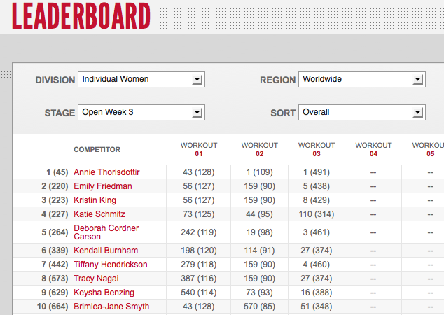 Reebok CrossFit Open 12.3 Day One Women's Leaderboard Results