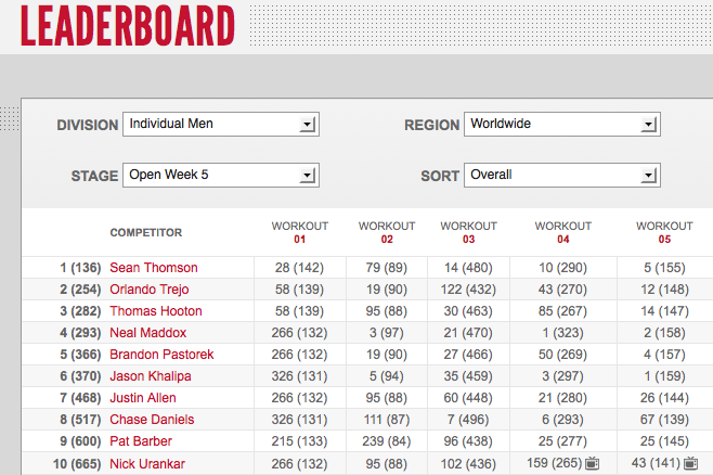 Reebok CrossFit Games Open 12.5: Day three Men's Leaderboard