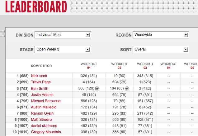 Reebok CrossFit Open 12.3 Day One Men's Leaderboard Results