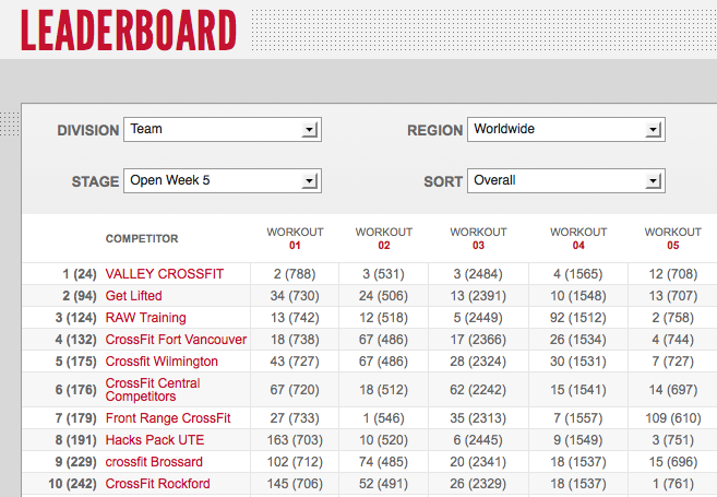 Reebok CrossFit Games Open 12.5: Day Three Team Leaderboard