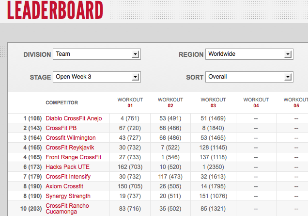 Reebok CrossFit Open 12.3 Day One Team Leaderboard Results