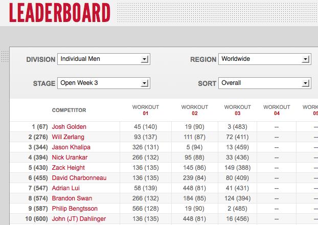 Reebok CrossFit Games Open 12.3 -  Day Two Men's Leaderboard Results