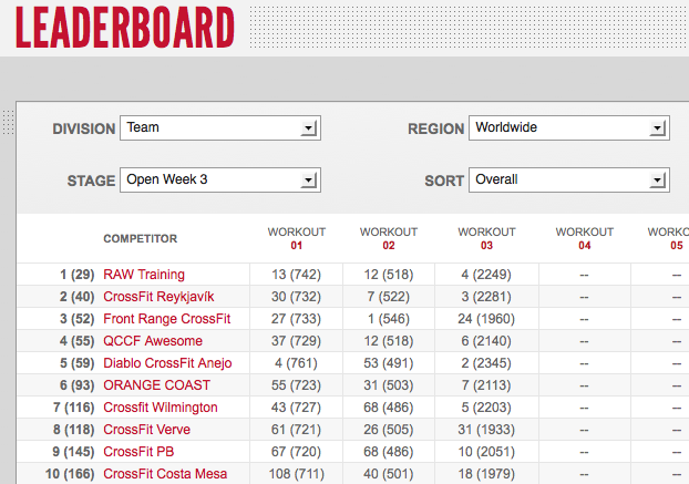 Reebok CrossFit Games Open 12.3 -  Day Two Team Leaderboard Results