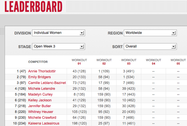 Reebok CrossFit Open 12.3 Day Three Women's Leaderboard Results