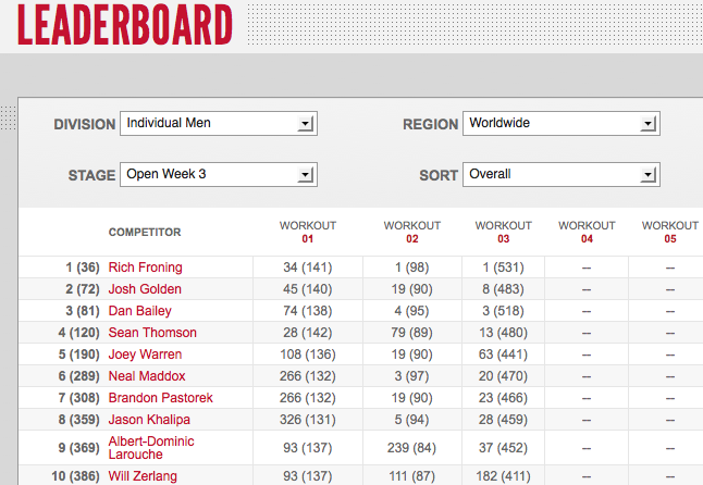 Reebok CrossFit Open 12.3 Day Three Men's Leaderboard Results
