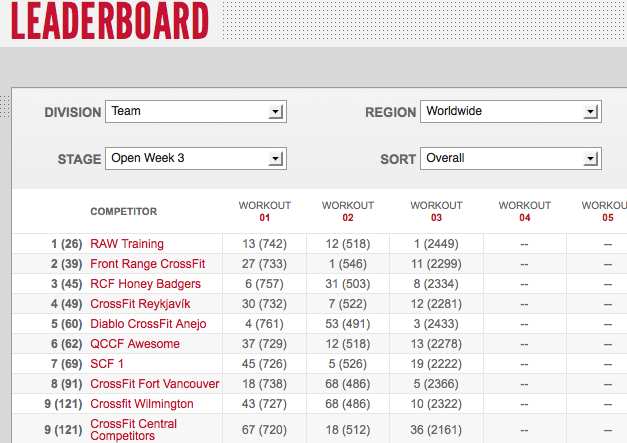 Reebok CrossFit Open 12.3 Day Three Team Leaderboard Results