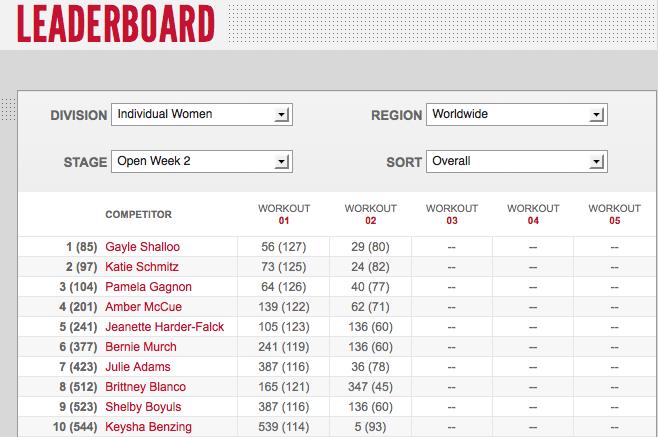 Reebok CrossFit Games Open Women's Leaderboard: Week two 12.2