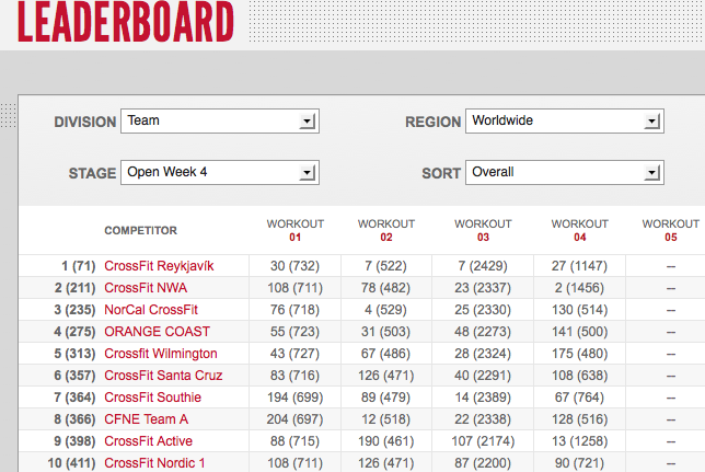 Reebok CrossFit Open 12.4 Day One Team