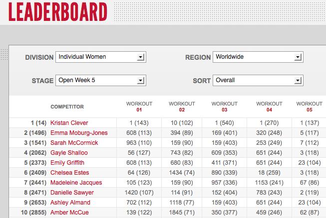 Reebok CrossFit Games Open 12.5: Day One Womens' Leaderboard