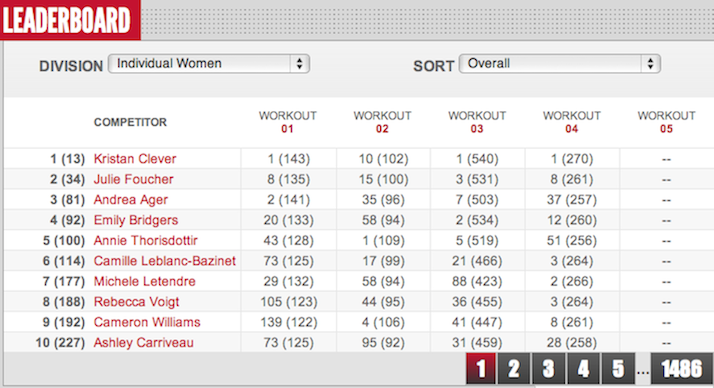 Reebok CrossFit Games Open 12.4 Day 4 Women 12.4 final results