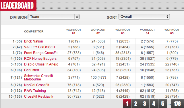 2012 Reebok CrossFit Open Final Leaderboad Results Teams