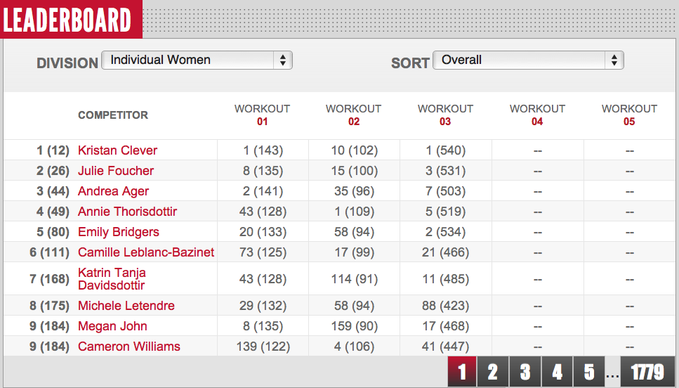 Womens Reebok CrossFit Open 12.3 Leaderboard Day 4