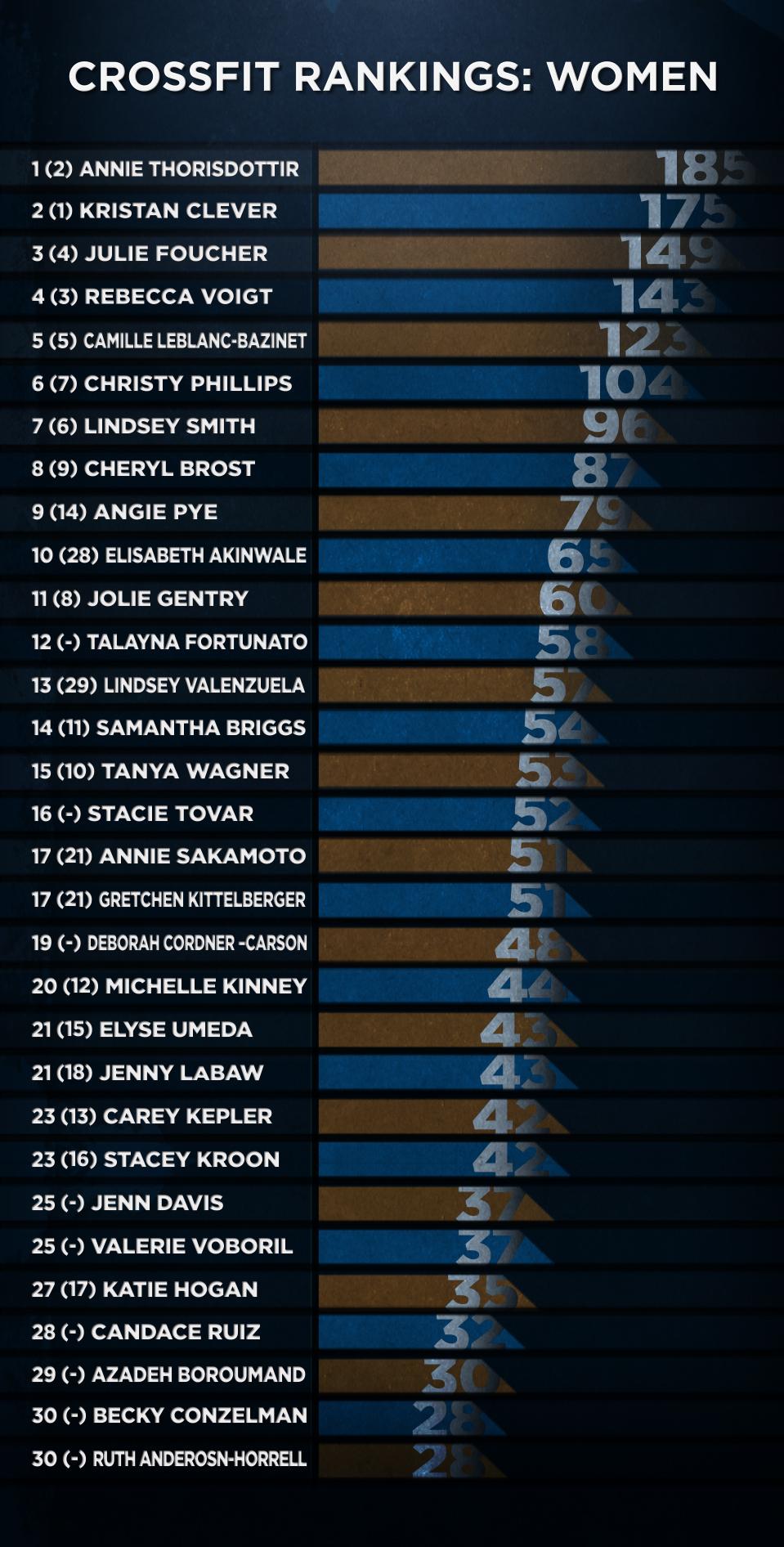 CrossFit Womens Rankings