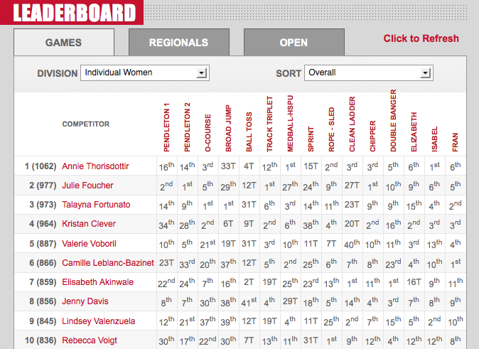 2012 CrossFit Games: Final Leaderboards