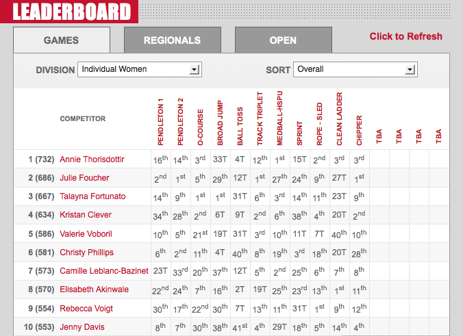 2012 CrossFit Games Day 3: Women's Leaderboard