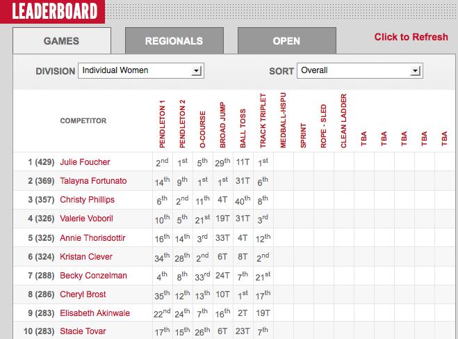 2012 CrossFit Games: Womens Leaderboard