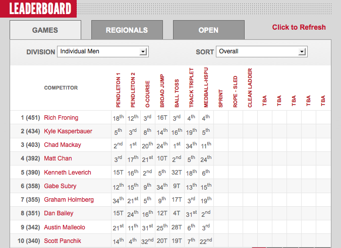 2012 CrossFit Games Day Two: Mens Leaderboard