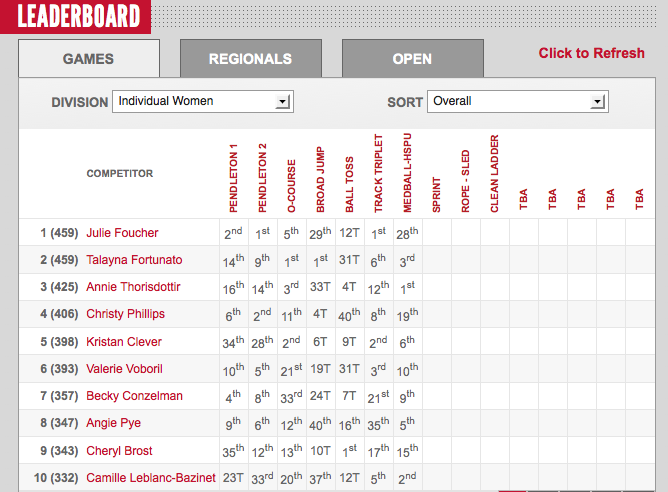 2012 CrossFit Games Day Two: Womens Leaderboard
