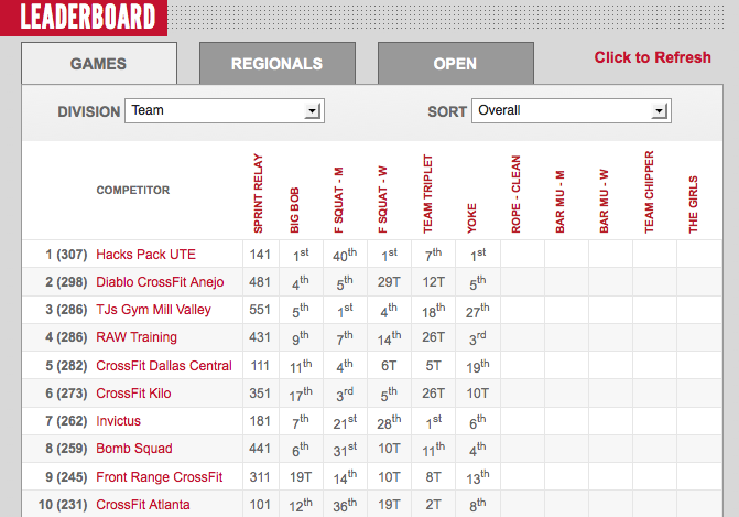 2012 CrossFit Games Day 2: Teams Leaderboard
