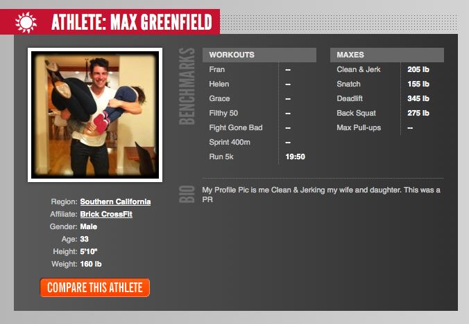 Max Greenfield's Athlete Bio