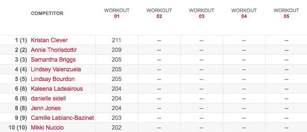 Women's Leaderboard After Workout 13.1