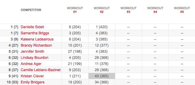 Men's Leaderboard After Workout 13.2