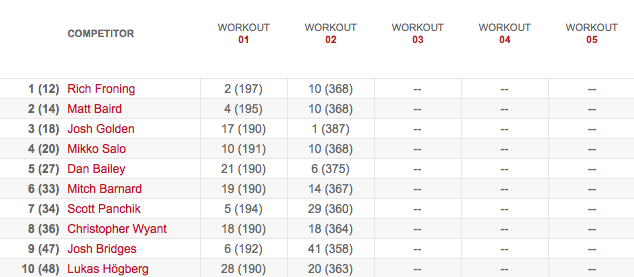 Women's Leaderboard After Workout 13.2