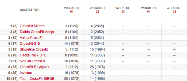 Team's Leaderboard After Workout 13.2