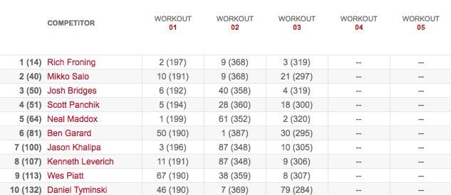 Men's Leaderboard After Workout 13.3