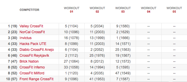 Team's Leaderboard After Workout 13.3