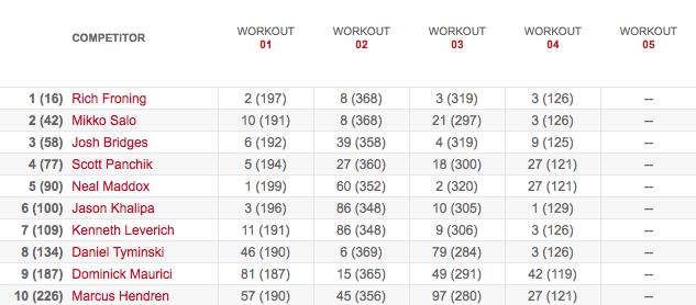 Men's Leaderboard After Workout 13.4