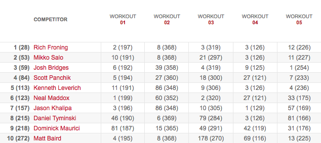 Men's Leaderboard After Workout 13.5