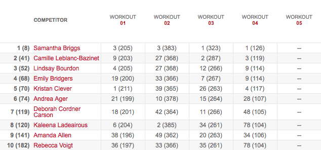 Women's Leaderboard After Workout 13.4