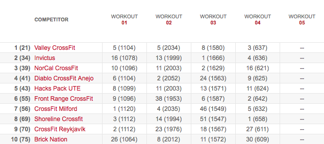Team's Leaderboard After Workout 13.4