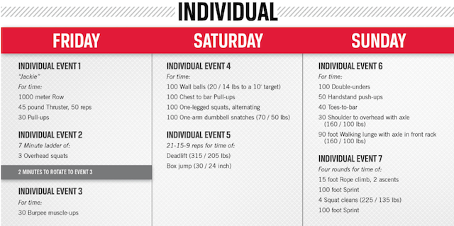 2013 CrossFit Regonals: Individual Event Schedule