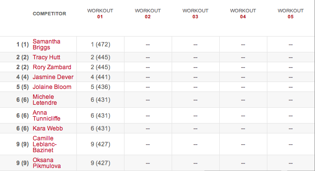 Women's Leaderboard After Workout 14.1 14.1 results