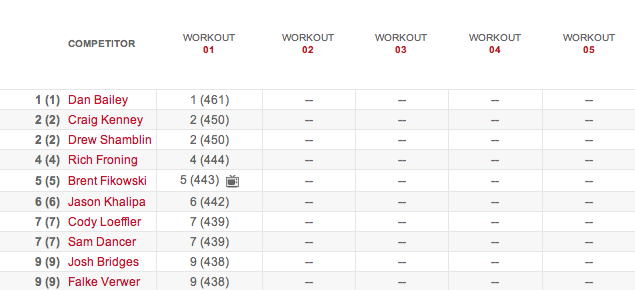 Men's Leaderboard After Workout 14.1 14.1 results
