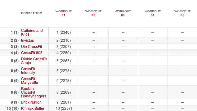 Teams Leaderboard After Workout 14.1 14.1 results