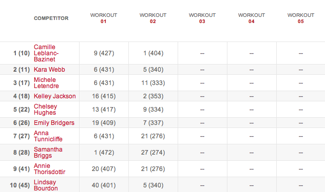 Women's Leaderboard After Workout 14.2 results