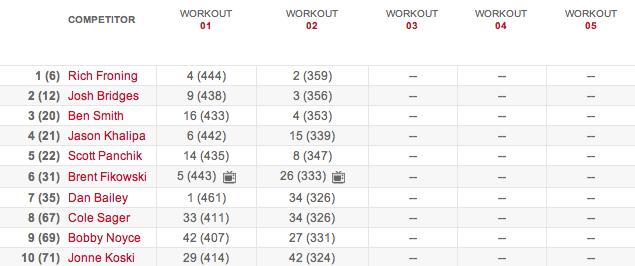 Men's Leaderboard After Workout 14.2 results