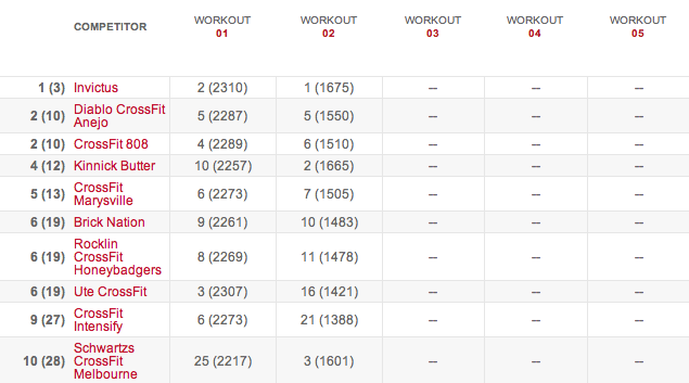 Teams Leaderboard After Workout 14.2 results