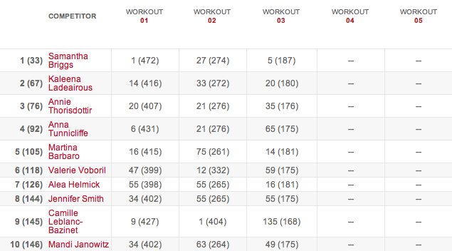 Women's Leaderboard After Workout 14.3 14.3 results