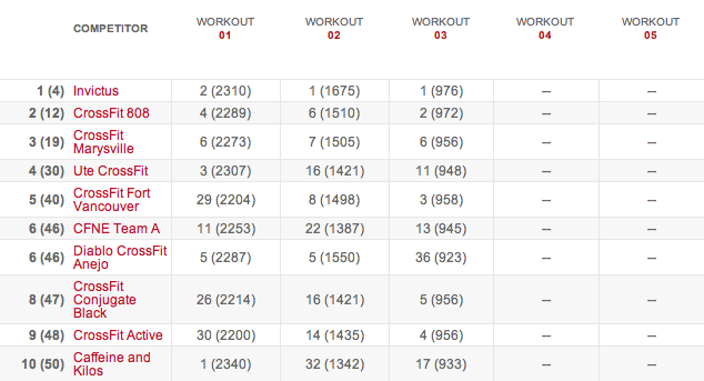 Teams Leaderboard After Workout 14.3 14.3 results